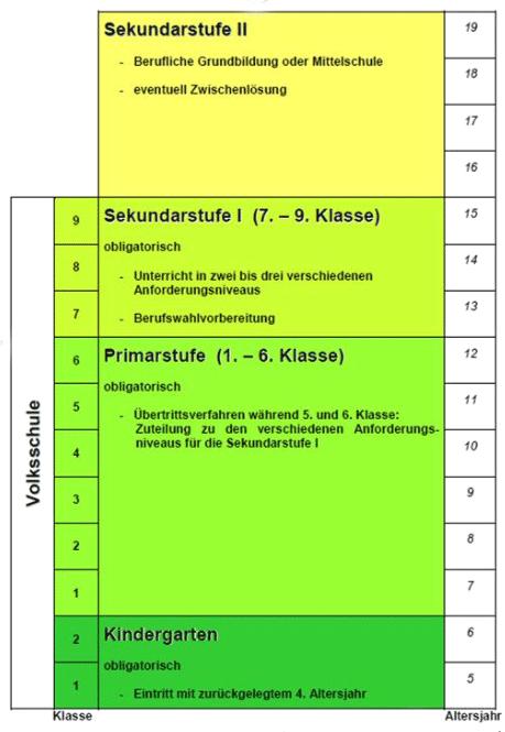 Darstellung der Bernischen Volkschule